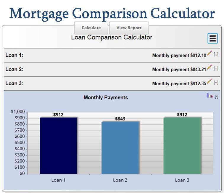 Mortgage Calculation with a Mortgage Comparison Calculator - Compare Mortgage Rates