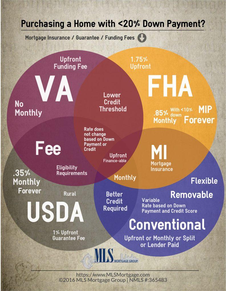 Mortgage Insurance MI