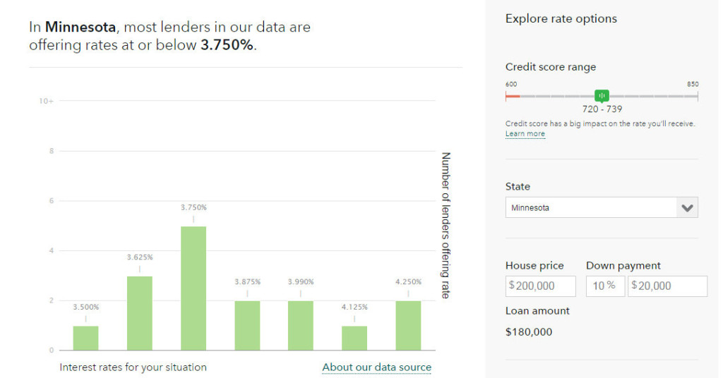 Rate Range Helps Shop Home Mortgage Lenders Minnesota