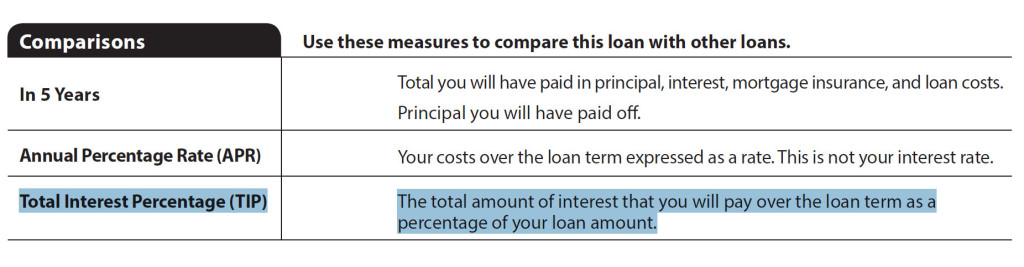 Mortgage TIP Total Interest Percentage on Loan Estimate Disclosure