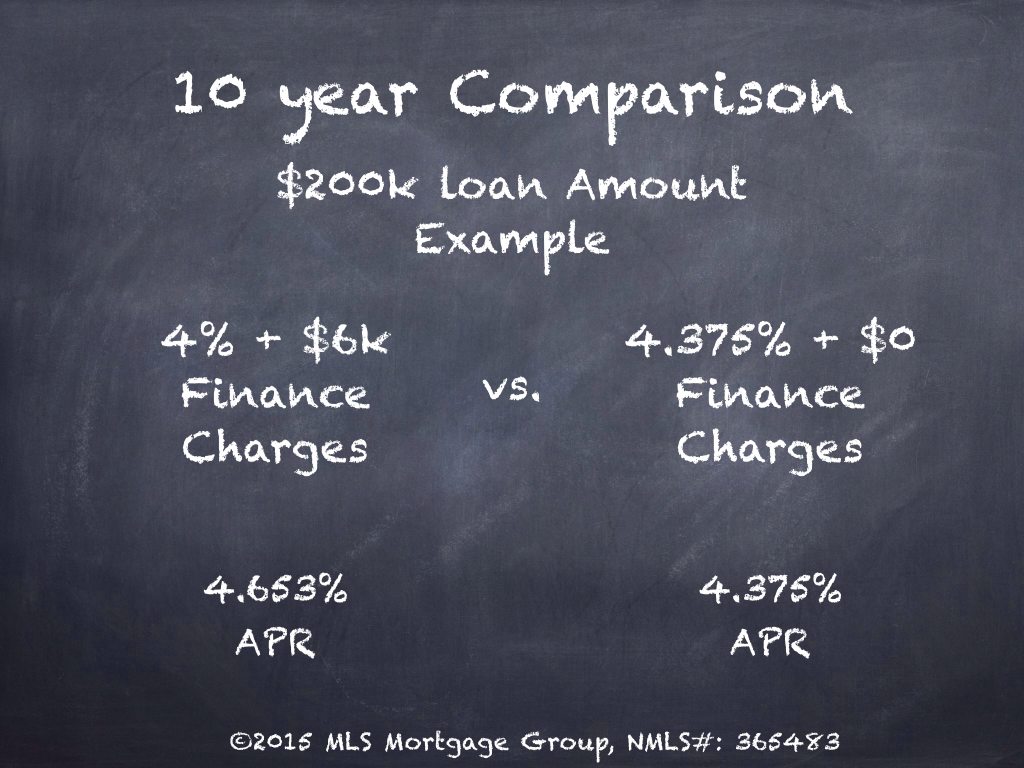 10 year Comparison Difference between APR and Interest Rate Mortgage