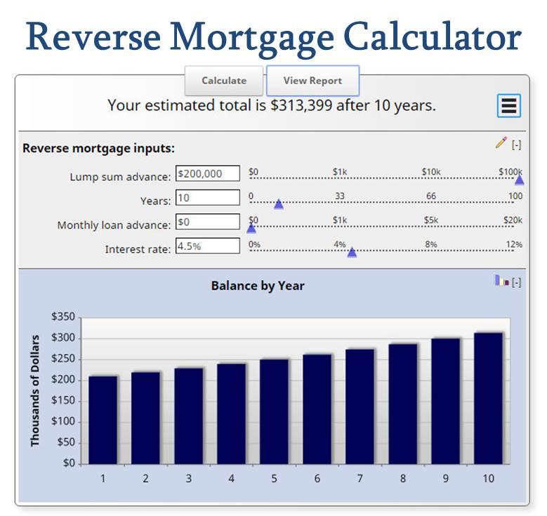 free mortgage calculator mn