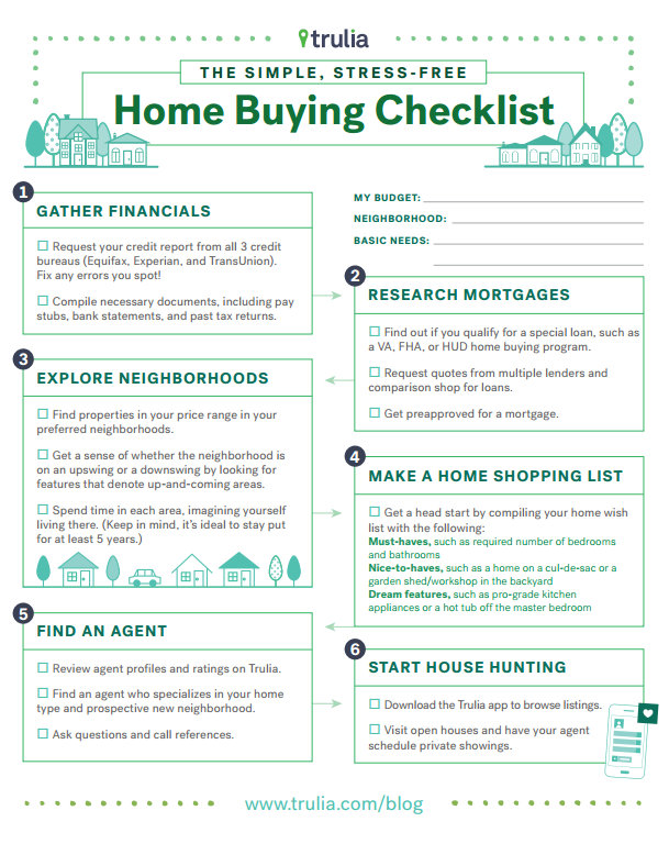 photo relating to House Hunting Checklist Printable called Purchasing a Property-Dwelling Getting Listing MLS Property finance loan